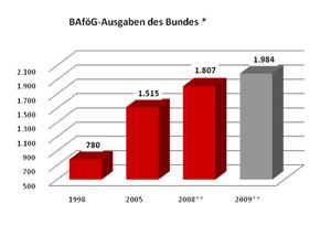 Bafög-Ausgaben des Bundes