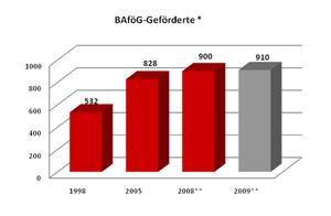 Bafög-Geförderte