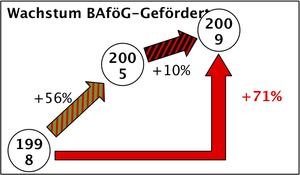 Wachstum Bafög-Geförderter