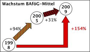 Wachstum Bafög-Mittel